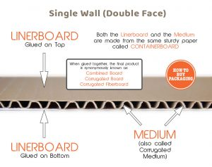 The structure of Corrugated Boxes
