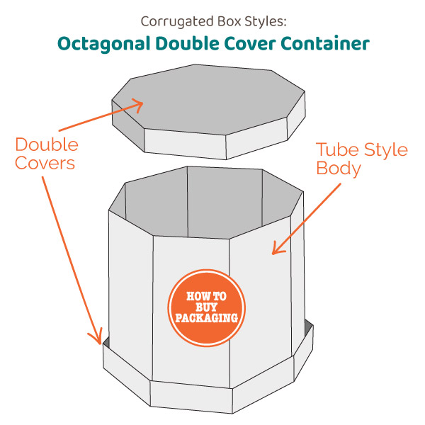 Corrugated Box Styles And Their Unique Qualities How To