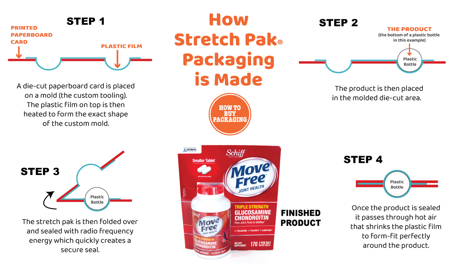 The Process of Making Stretch Pak Packaging