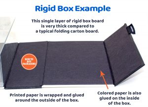 The Inside of a Rigid Box.